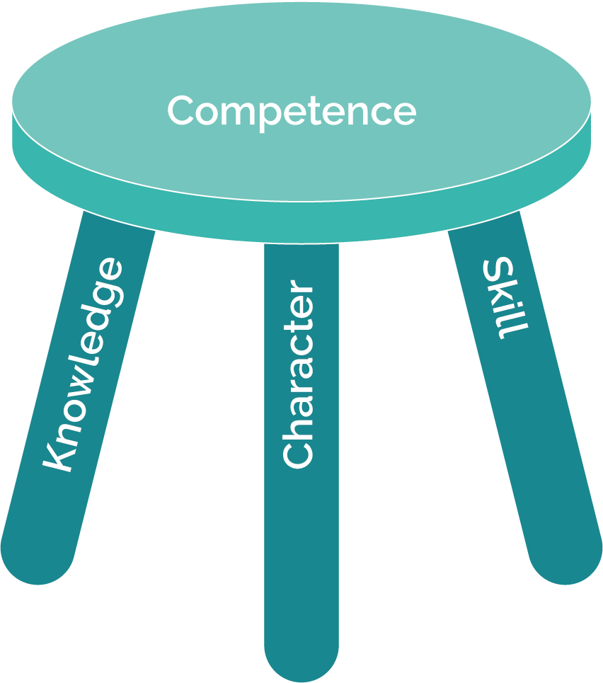 Three-legged stool to represent the different types of capability