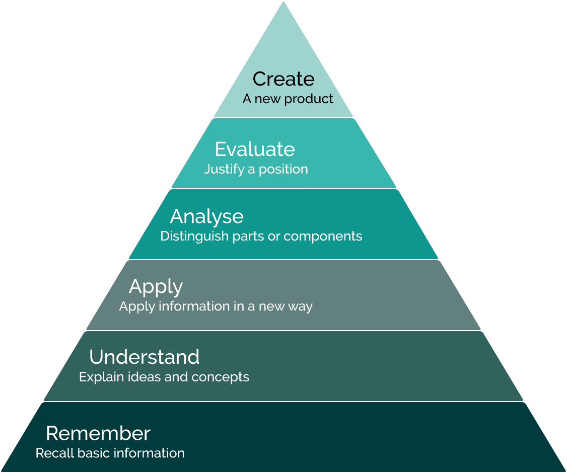 Educational objectives displayed as a pyramid divided into six levels