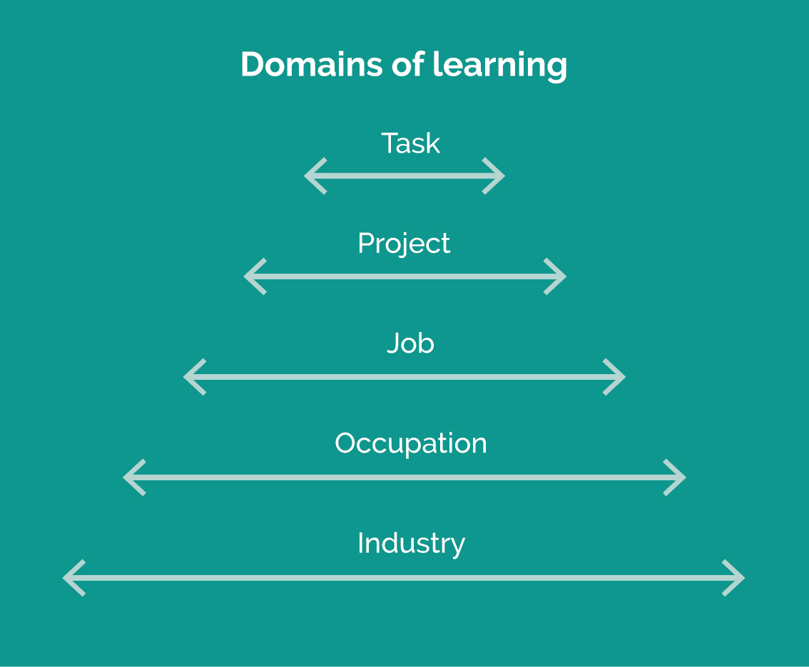 The domains of learning displayed as a pyramid in five levels