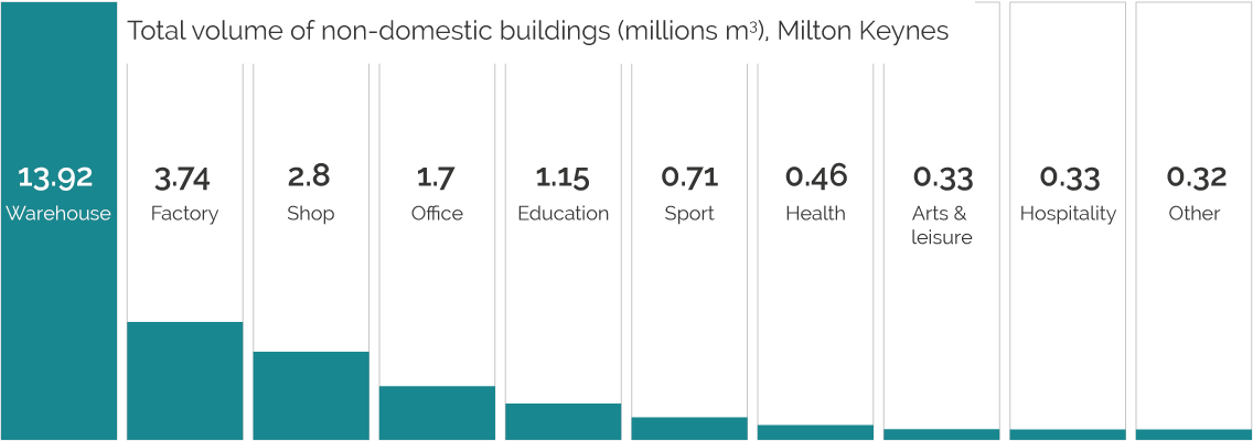 Graph shows the total volume of non-domestic buildings (milliions cubic metres) in Milton Keynes.