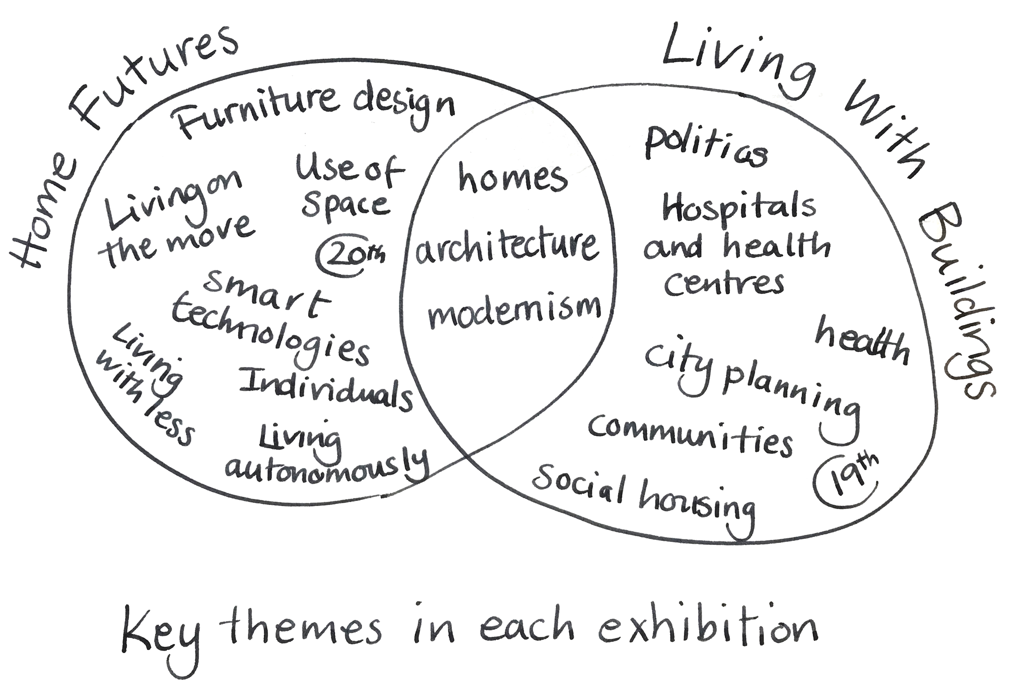 Home Futures & Living with Buildings
