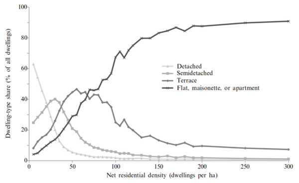 Figure 2: Relationship of residential density to dwelling- type (from Mitchell et al 2011)