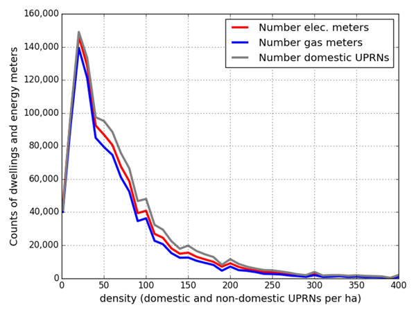 Figure 6: Density and domestic energy meter counts from the 3DStock model.