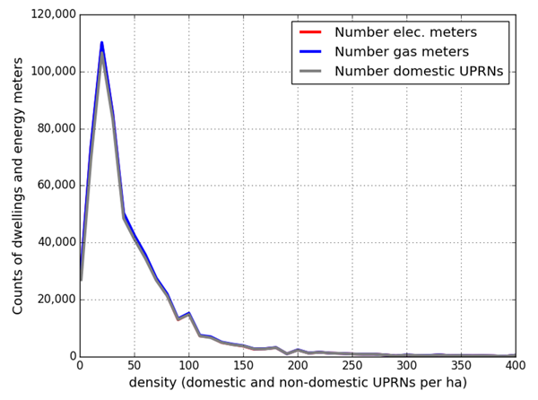 Figure 7: Density and domestic meter counts from the 3DStock model where gas meter to UPRN ratio >= 1.0