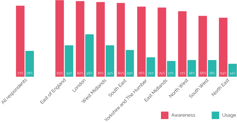 Figure 2: Regional Variation in use of app-based taxi/private hire