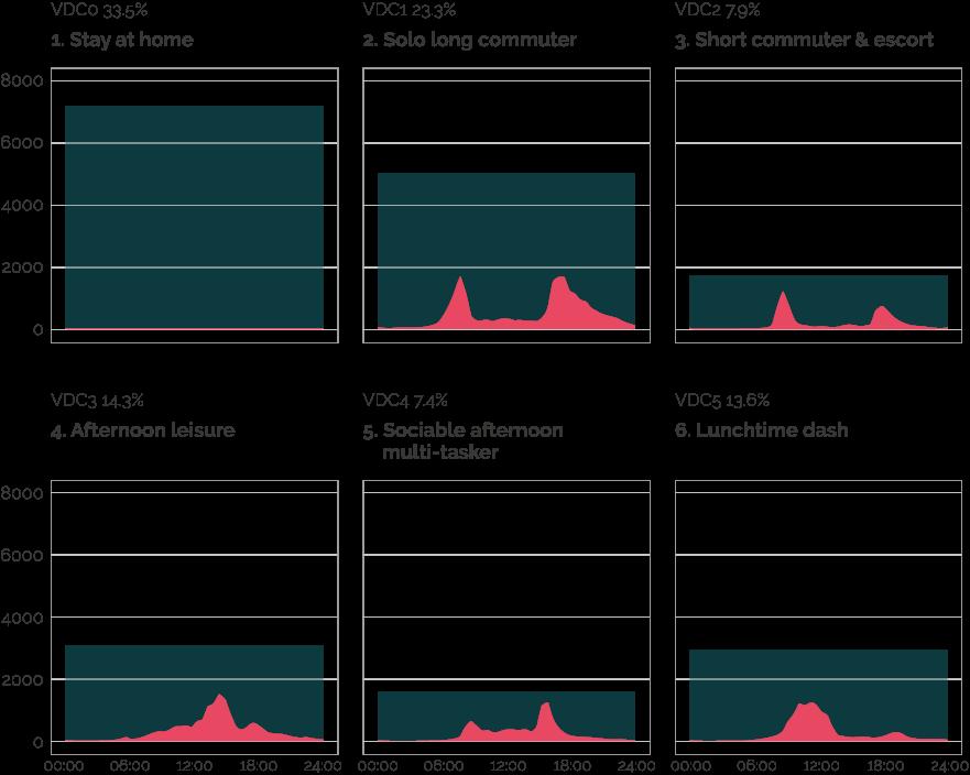 Figure 1: Daily Vehicle Usage Clusters (Mattioli et al., 2019)