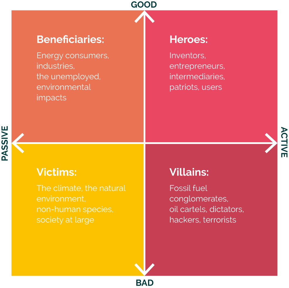 Quartered square showing relationship between active, passive, good and bad narratives.