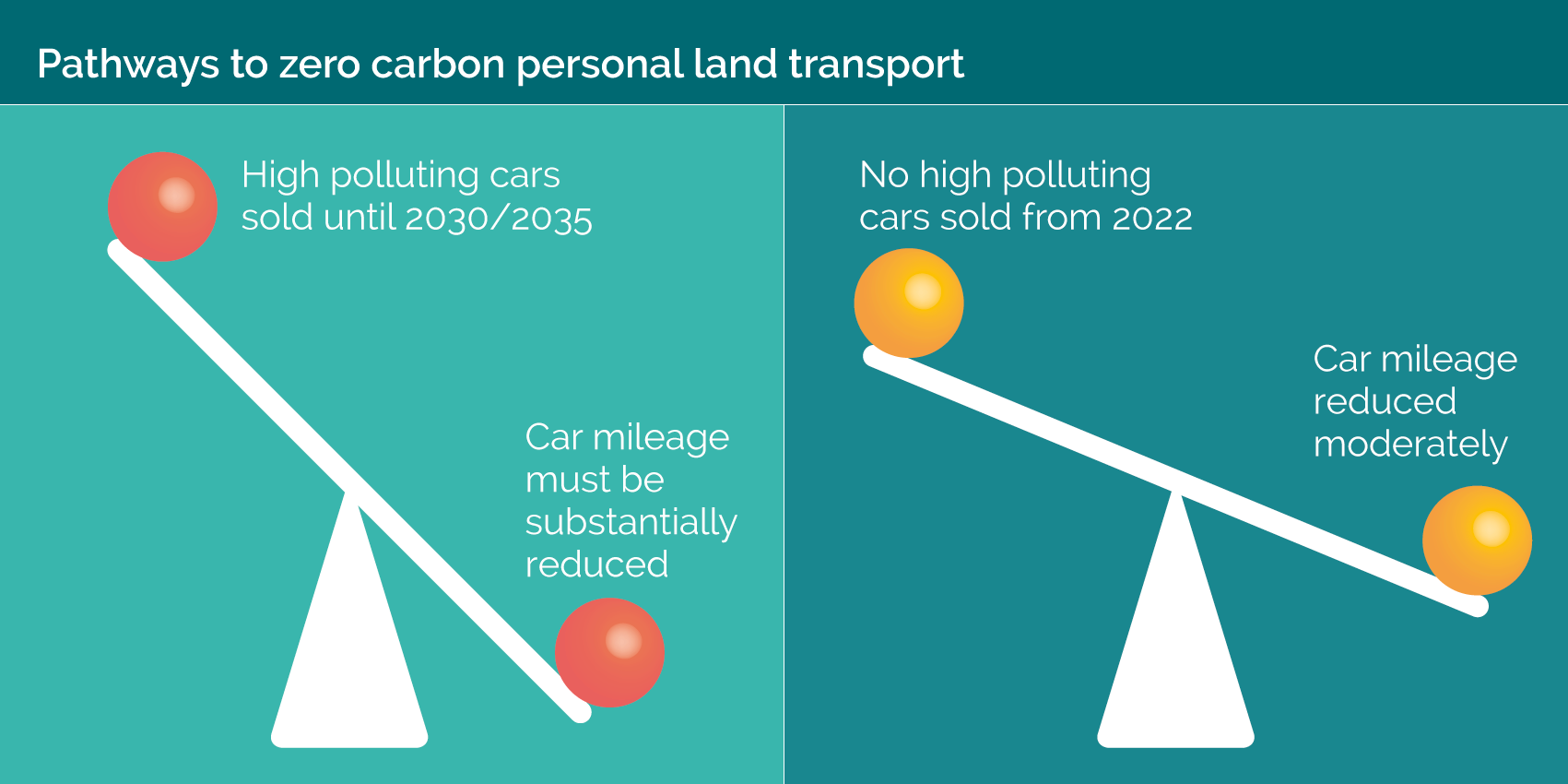 Scales showing the difference between sale of high polluting cars and not selling any after 2022.