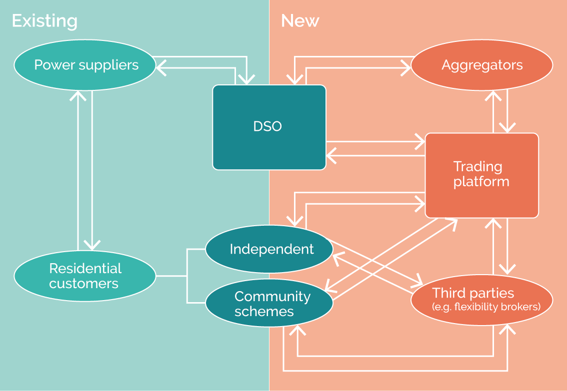 Schematic diagram showing the simple links between supply and demand in the existing energy system, and the complexity and flexibility of including aggregators, third parties and training platforms in the system.