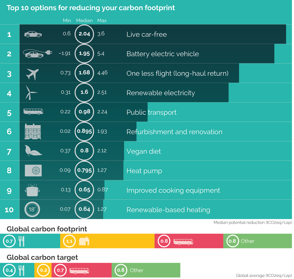 Top ten consumer options toreduce carbon footprint: Live car-free, battery electric vehicle, one less long-haul flight, renewable electricity, public transport, refurbishment & renovation, vegan diet, heat pump, im proved cooking equipment and renewable-based heating